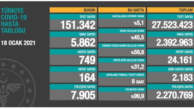 18 Ocak tablosu: 5 bin 862 yeni vaka, 164 vefat