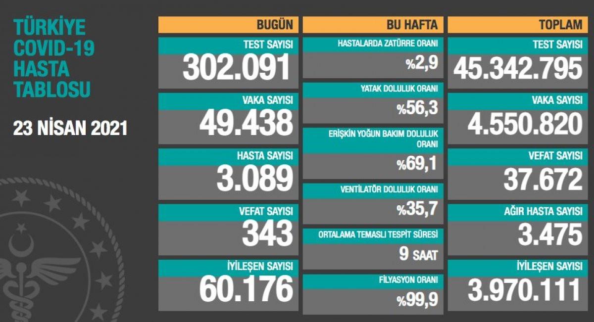 Türkiye'nin 23 Nisan Koronavirüs Tablosu Açıklandı